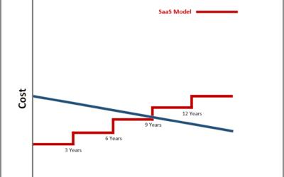 SaaS vs IaaS Cost